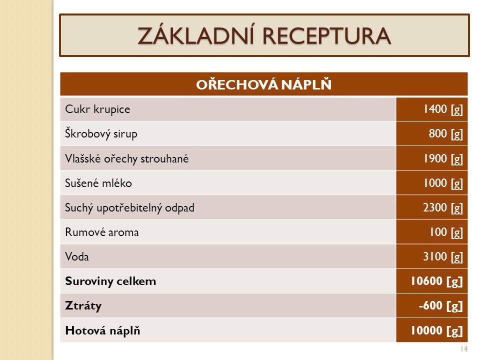 ZÁKLADNÍ RECEPTURA OŘECHOVÁ NÁPLŇ Cukr krupice 1400 [g] Škrobový sirup